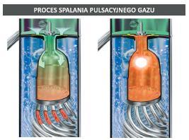 Proces spalania