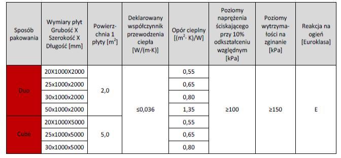 Parametry styropianu