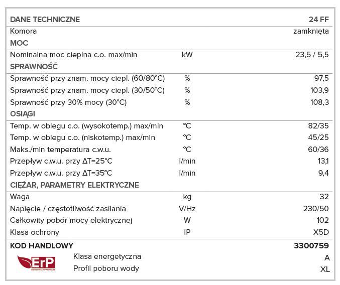 Kocioł CARES dane techniczne